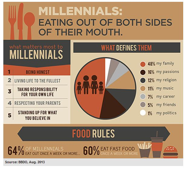 Infographic: Millennials Eating Out of Both Sides of Their Mouth.