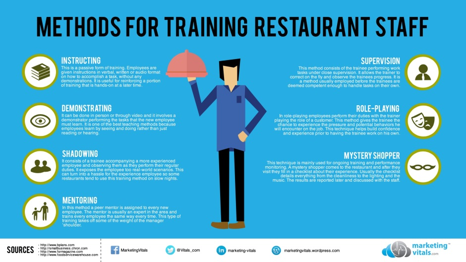 MethodsForTrainingRestaurantStaffInfograph