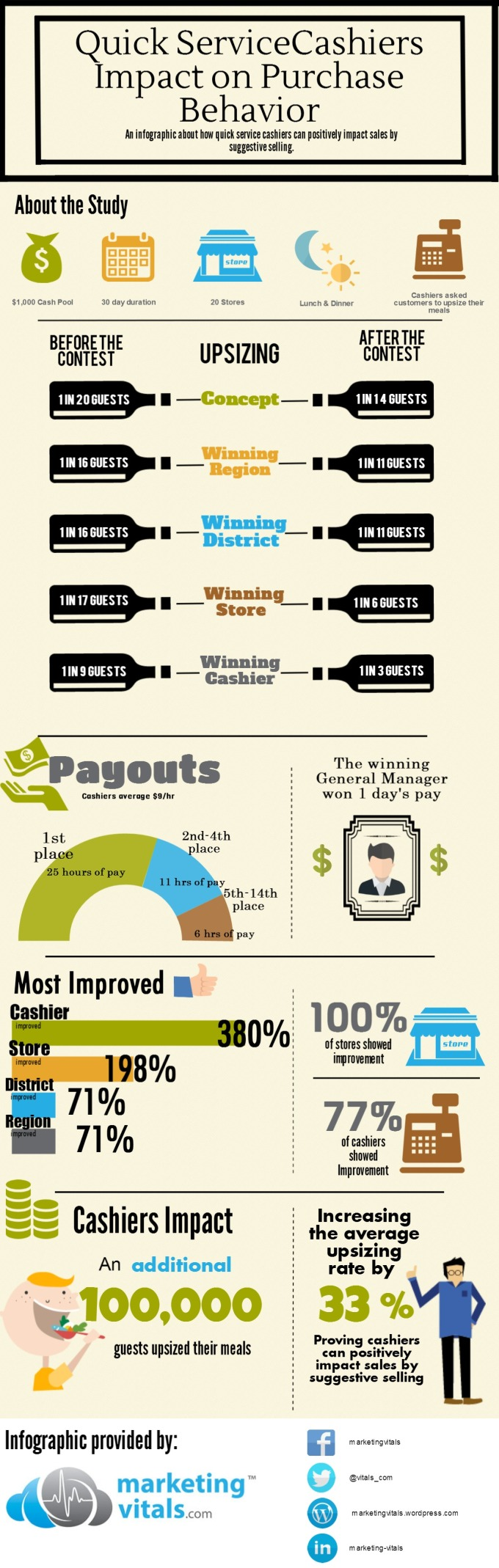 Infographic: QSR Cashiers Can Increase Sales