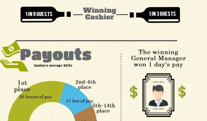 Infographic: QSR Cashiers Can IncreaseSales