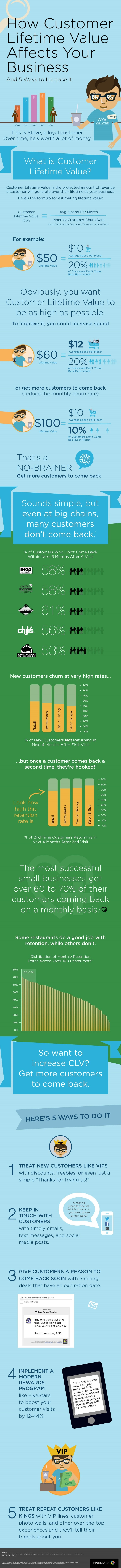 How customer lifetime value affects your restaurant.